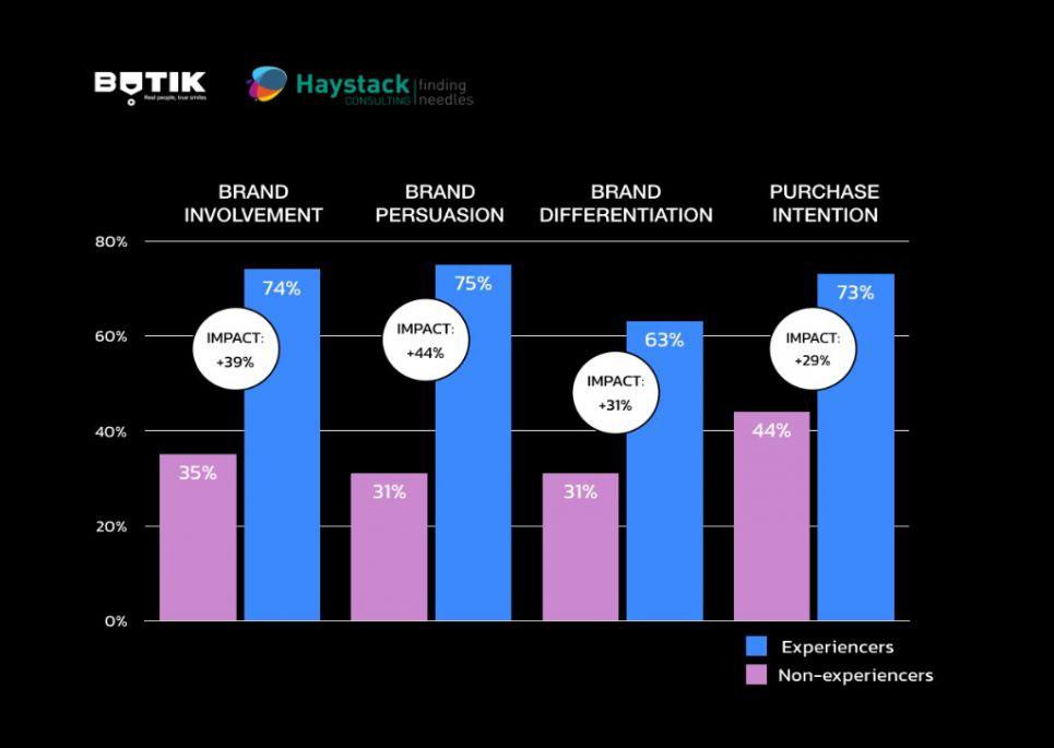 Haystack results graph.002